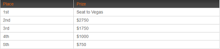 $270 Qualifier Payouts