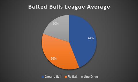 Most Important Stats: Batting
