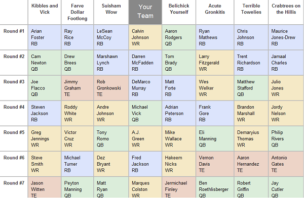 THE Best Season-Long Fantasy Football Draft Tool Available