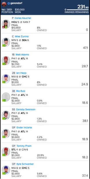 The Perfect Payout Structure for GPPs